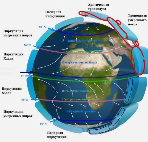 Циркуляции в атмосфере земли
